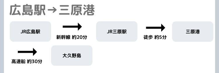 広島駅から三原港への経路