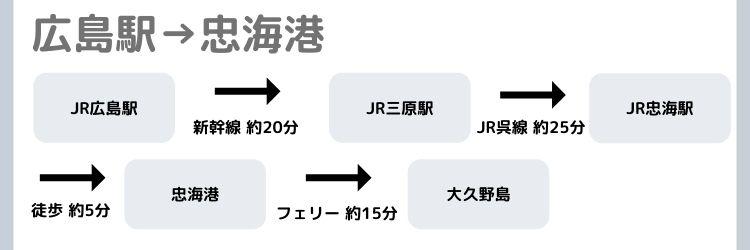 広島駅から忠海港への経路